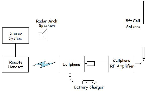 bluetooth/cell phone communications system, Wiring block