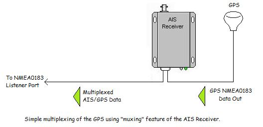 [SODI_2457]   Installing an Automatic Identification System (AIS) in a boat.   Ais Gps Wiring Diagram      Boat Projects